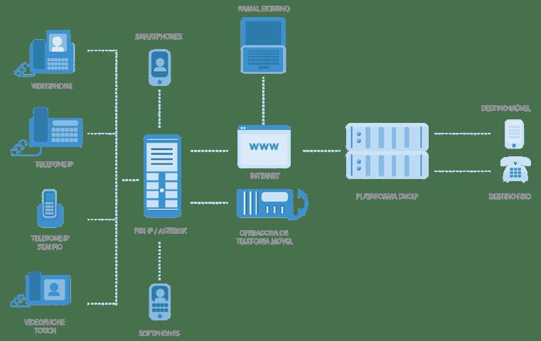 Conectando PabxIP Asterisk Elastix para usar voip